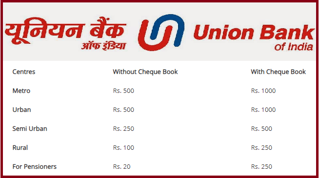 How to Open Union Bank online Zero balance saving account
